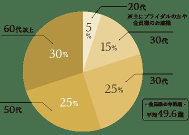 会員様の年齢層グラフ